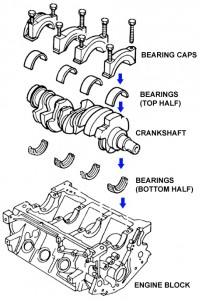 Exploded view of crankshaft-to-engine block assembly.  Engine block is inverted, as it would appear mounted on its work stand (removed from the car).